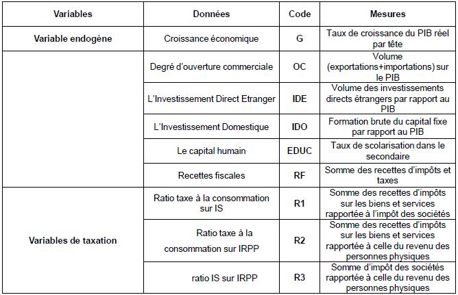 Tableau d'abréviation des variables utilisées dans le modèle