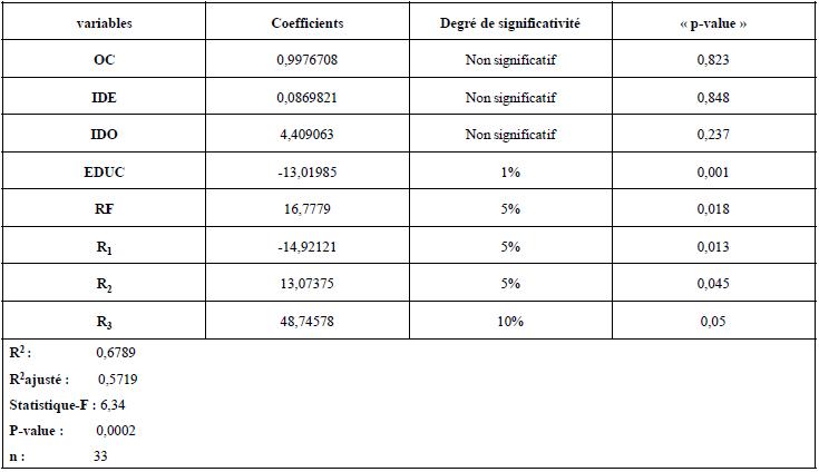 Tableau de résultats des estimations