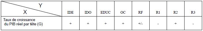 Tableau des signes attendus des coefficients des différentes variables exogènes du modèle
