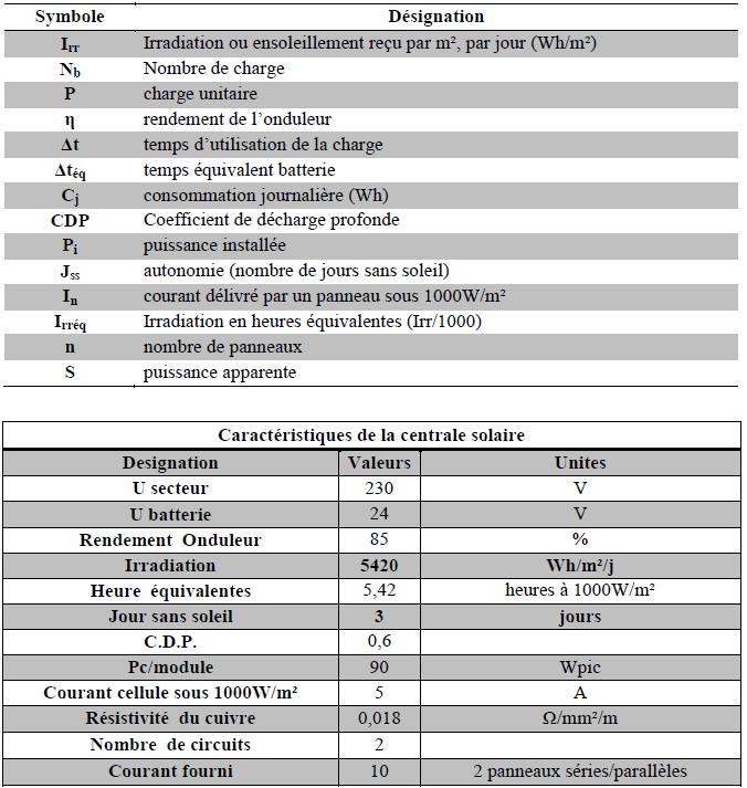 élements de calcul d'une installationPV autonome et désignation des paramétres
