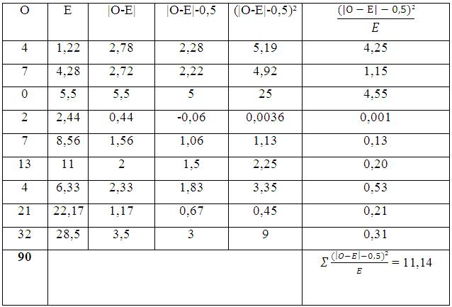 Calcul du khi-carré corrigé de HR