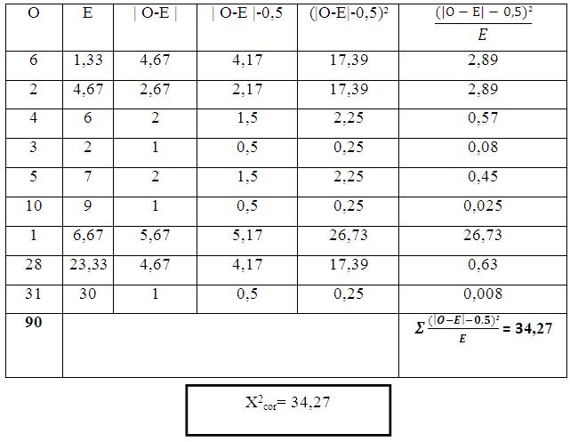 Calcul du khi-carré corrigé de HR1