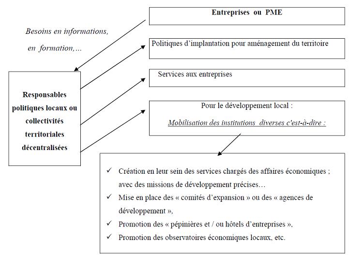 Caractérisation du rôle des collectivités locales dans l'animation économique