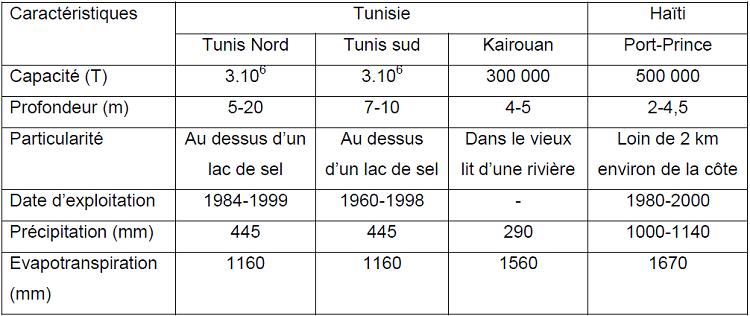 Caractéristiques des décharges en Haïti et en Tunisie