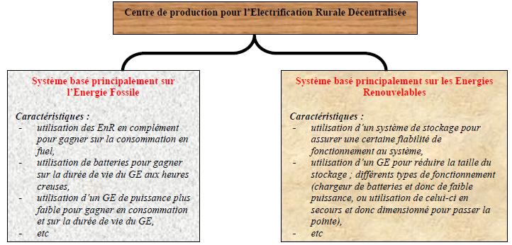 Caractéristiques des deux types de centre de production envisagés pour l'ERD[34]