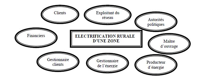 Cartographie des objets et des acteurs intervenant dans l'électrification rurale d'une zone [34]