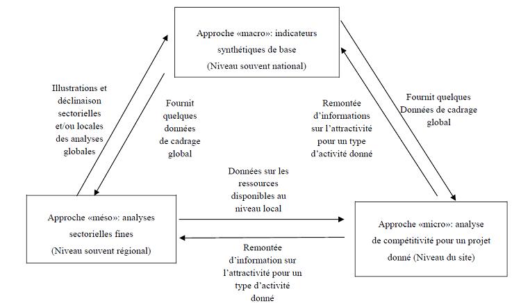 Complémentarité entre trois approches de l'attractivité territoriale
