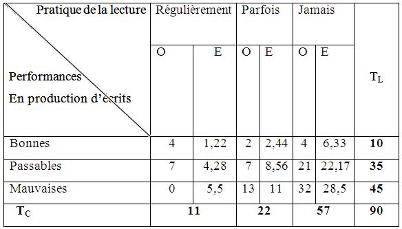 Contingence fréquences observée (O) et théoriques (E) de HR