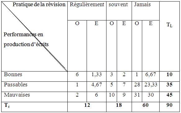 Contingence fréquences observée (O) et théoriques (E) de HR2