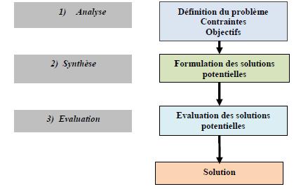 Descriptif d'un processus de dimensionnement par la méthode d'essai et d'erreur[34]
