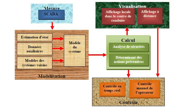 Différents modules du système de l'évaluation en ligne de la sécurité statique dynamique des systèmes électriques [38]