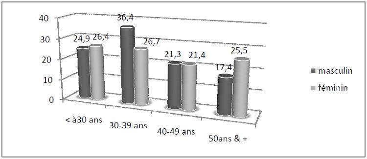 Distribution des ménages à Douala selon l'âge et le sexe du chef de ménage