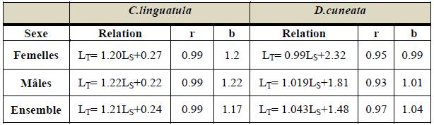 Equations des relations biométriques de C. linguatula et D.cuneata