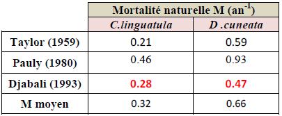 Estimation de coefficient instantané de mortalité naturelle (M) de C. linguatula et D. cuneata selon différentes méthodes