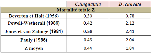 Estimation de coefficient instantané de mortalité totale(Z) de C. linguatula et D. cuneata selon différentes méthodes