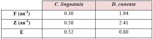 Estimation de taux d'exploitation (E) de C. linguatula et D. cuneata
