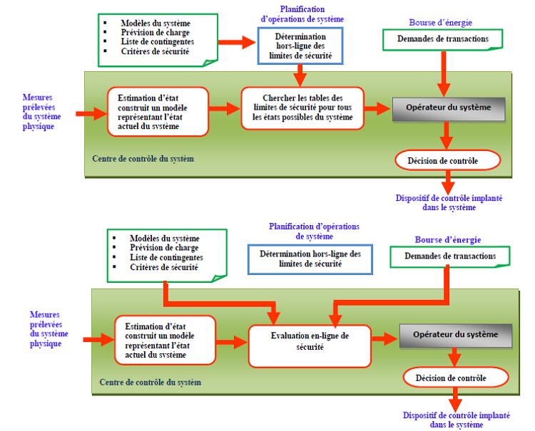 Evaluation hors – ligne, Evaluation en ligne de sécurité de système électrique[38]