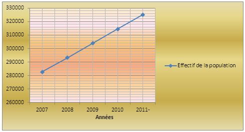 Evolution de la population de Bumbu (2007-2011)