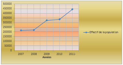 Evolution de la population de Selembao (2007-2011)