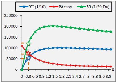 Evolution de la production, de sa valeur et biomasse pour différents niveaux de x pour C.linguatula