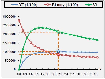 Evolution de la production, de sa valeur et biomasse pour différents niveaux de x pour D.cuneata