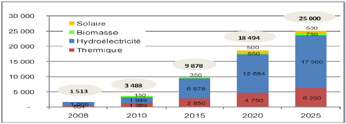 Evolution de la puissance électrique installée 2008 - 2025 (en MW) [9]