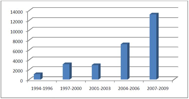 Evolution des créations d'entreprises à Douala de 1994 à 2009