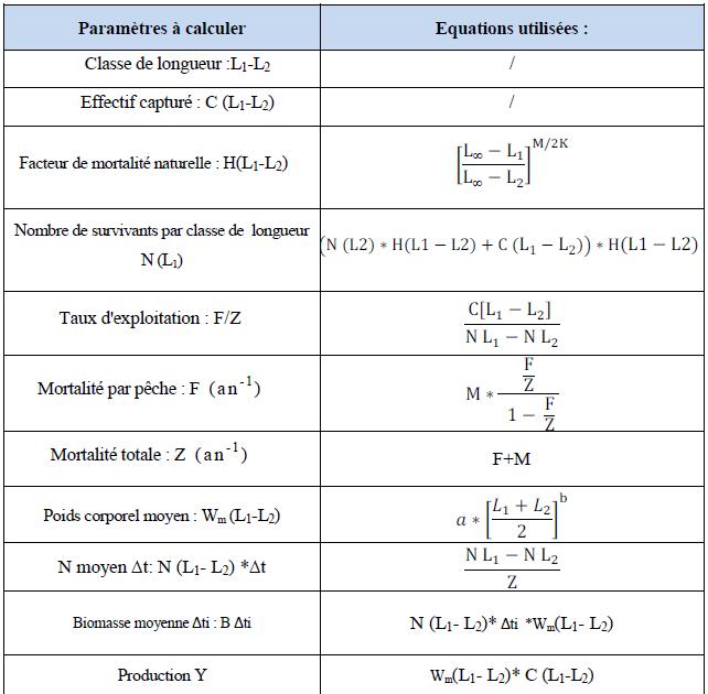 Formules utilisées pour le calcul de la production et la biomasse par l'analyse de cohorte (Jones, 1984)