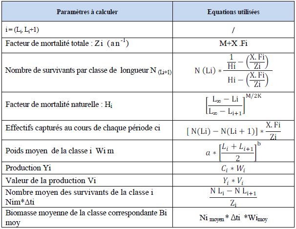 Formules utilisées pour le modèle de Thompson et Bell (1934)