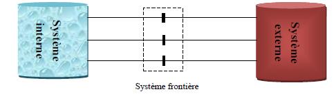 Grand système électrique interconnecté divisé en trois sous systèmes Interne-Frontière – Externe