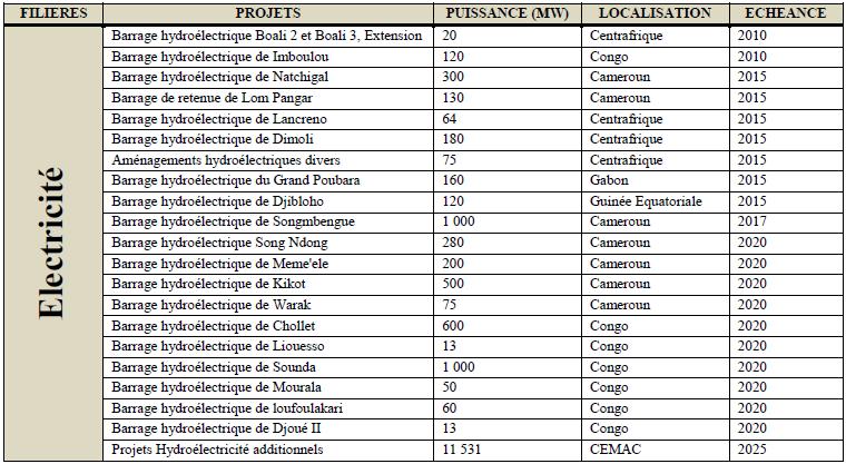 Grands projets d'hydroélectricité