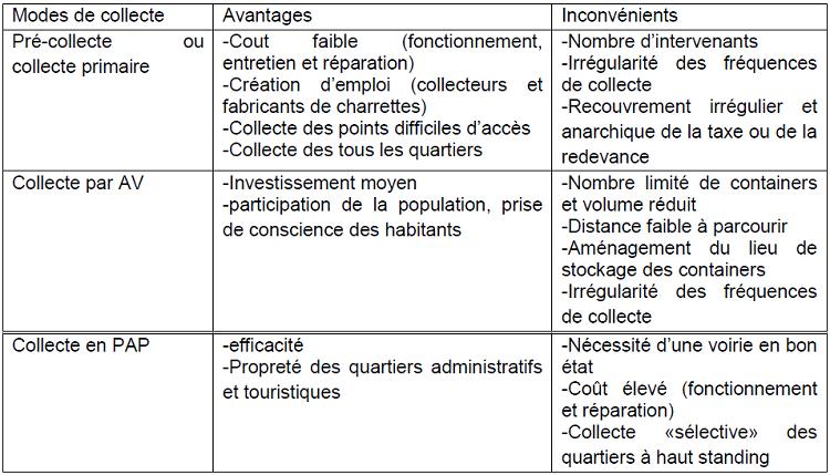 Inconvénients et avantages des modes de collecte des déchets dans les PED