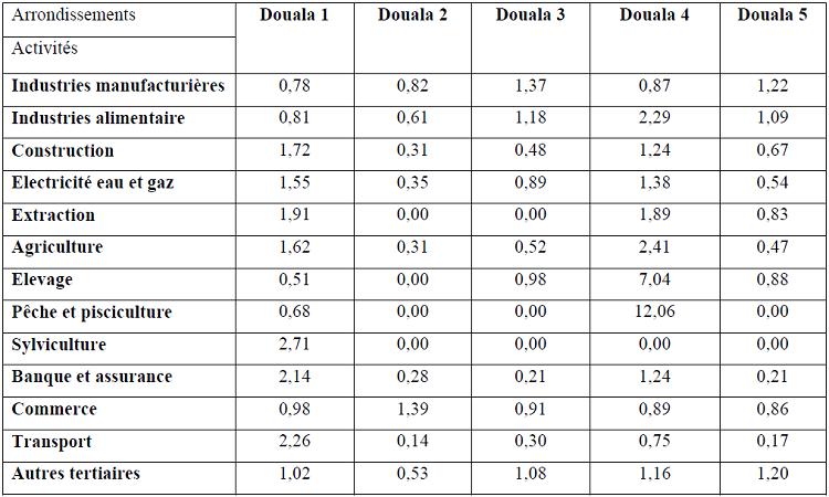 Indice de localisation des activités économiques dans la ville de Douala