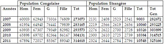 L'évolution de la population de la Commune de Bumbu (2007-2011)