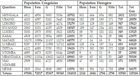 La population de la Commune de BUMBU en 2011