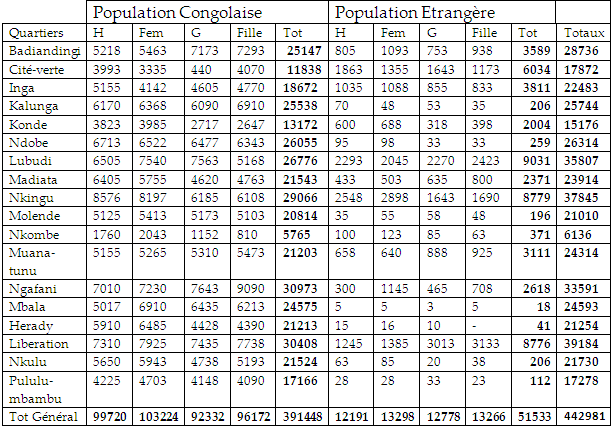 La population de la Commune de Selembao en 2011