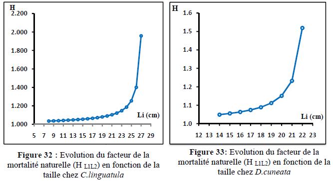 Le coefficient de mortalité naturelle