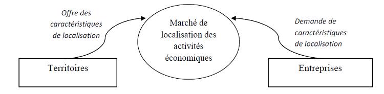 Le marché de localisation des activités économiques