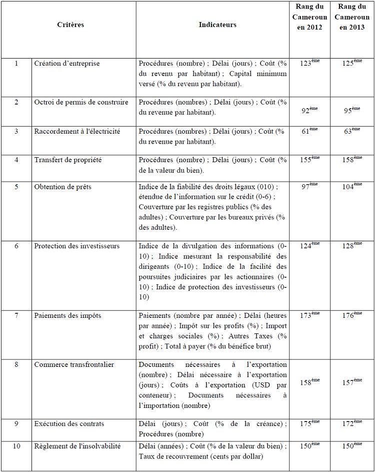 Les 10 critères d'attractivité de la Banque Mondiale