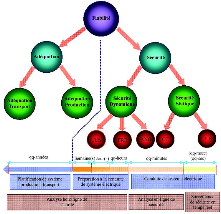 Les différentes composantes de la fiabilité de système production-transport[38]