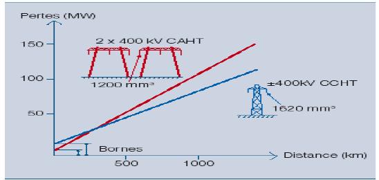 Les liaisons CCHT perdent moins d'énergie sur la distance que leurs homologues CAHT.