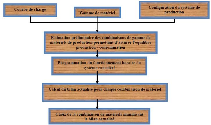 Méthode de dimensionnement pour choisir l'équipement à installer pour une configuration prédéfinie de système ERD [34]