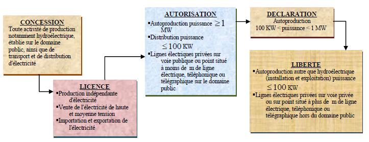 Micro finance sur le marché des services énergétiques ruraux