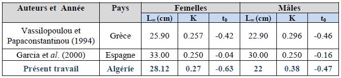 Paramètres de croissance obtenus dans différentes études chez C.linguatula