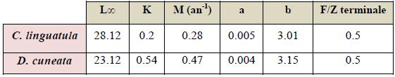 Paramètres utilisés pour l'analyse des cohortes de Jones (1984) fondée sur la longueur