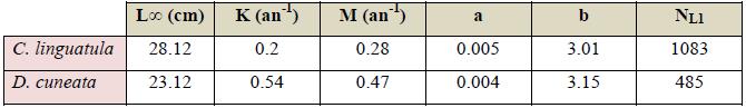 Paramètres utilisés pour le modèle de Thompson et Bell (1934)