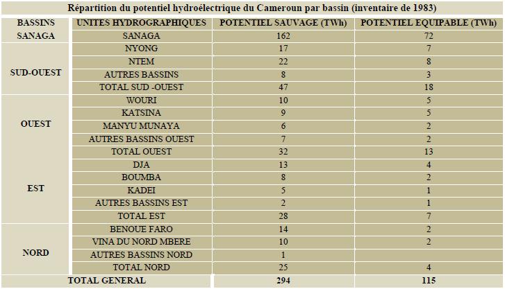 Potentiel hydroélectrique en fonction des bassins du Cameroun [24]