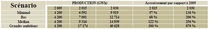 Prévision d'accroissement de la production par rapport à 2005 [25]