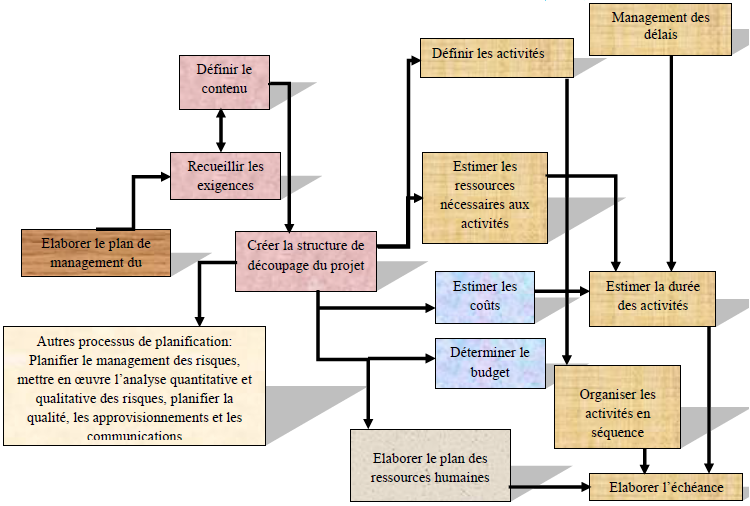 Processus de planification Opérationnelle d'un projet