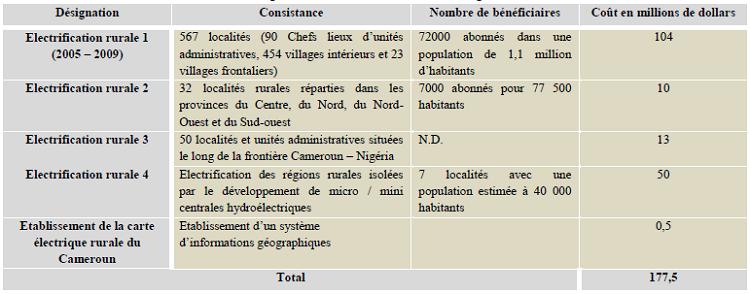 Programme d'électrification rurale envisagé dans le PDER